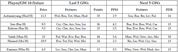 Fantasy Premier League tracker GW17