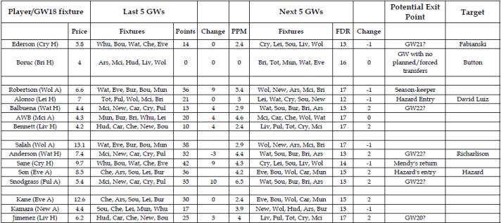 FPL Team Data & Analysis - GW18